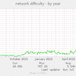 Dash Difficulty Graph