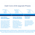 DASH v16 Upgrade Phases