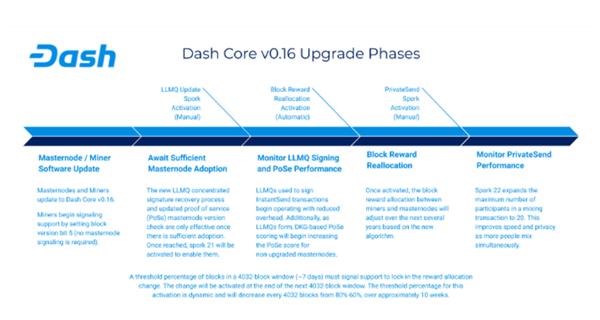 DASH Core 16.0.1 Upgrade